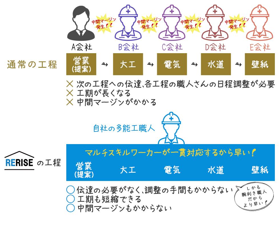 横須賀 リライズ リフォーム