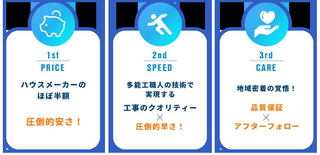 1st/PRICE,2nd/SPEED,3rd